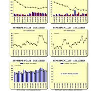 2016-08-SunshineCoast_Graphs-Listed.Sold.DollarVolume