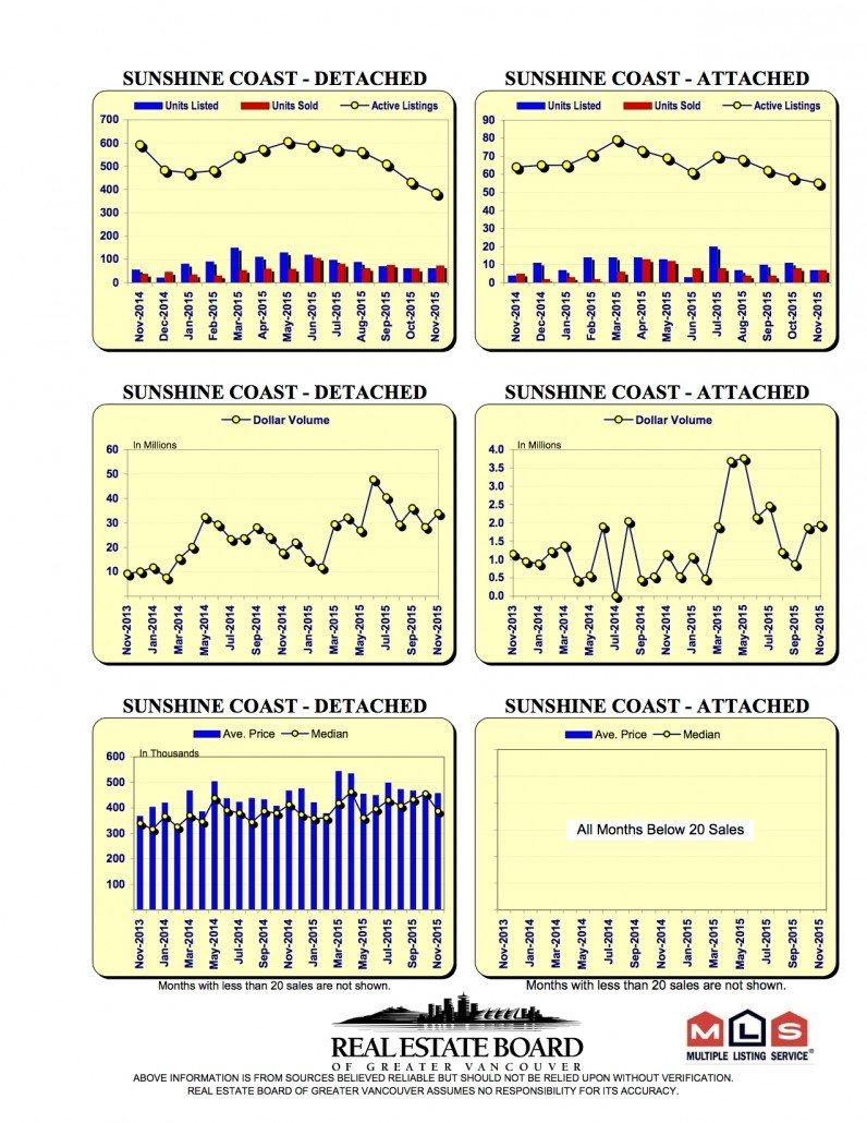 Nov-2015-SunshineCoast-InfoGraphics-rebgv